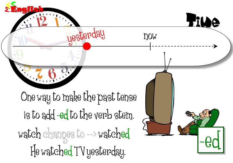 Past tense flashcards regular past tense and irregular past – Past Tense Verbs Worksheet
